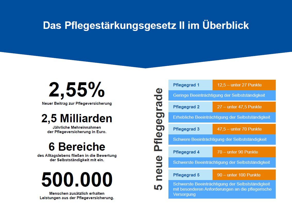 Das Pflegestärkungsgesetz II im Überblick. Infografik