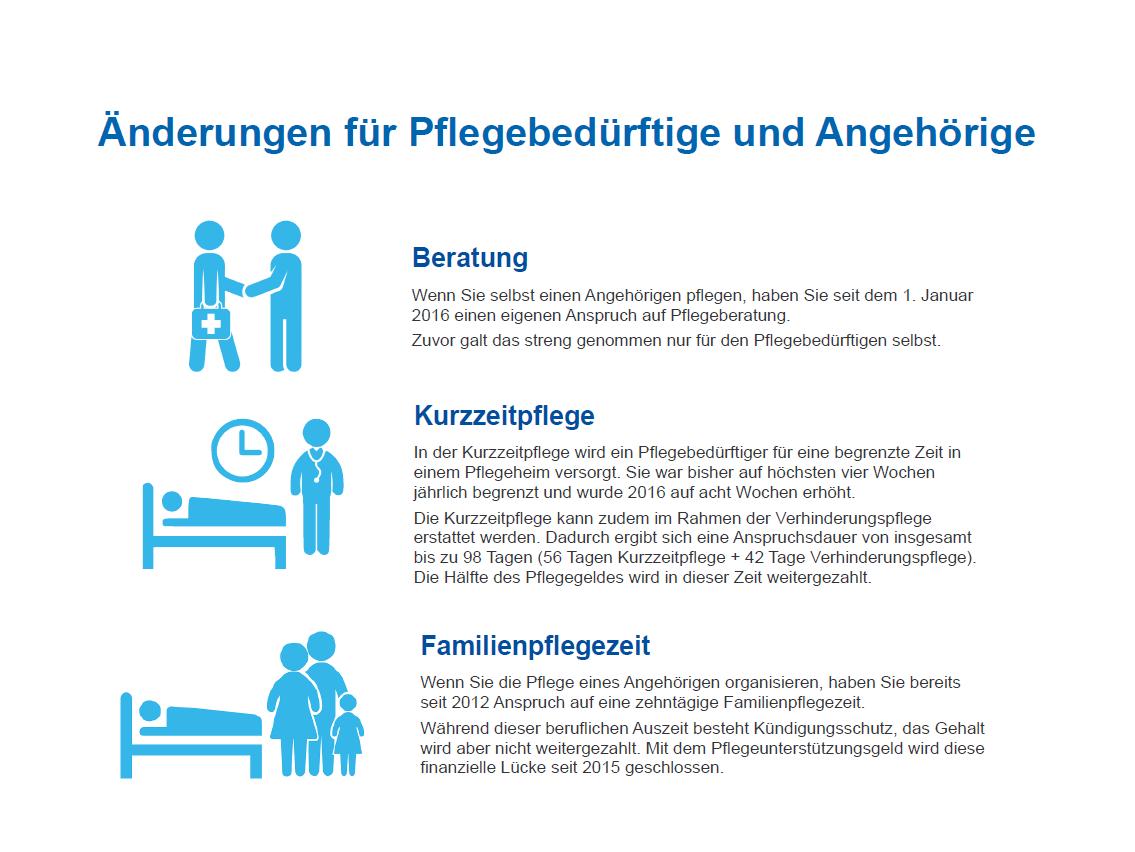 Das ändert sich für Pflegebedürftige und Angehörige durch die Pflegerefom, das Pflegestärkungsgesetz II. Infografik